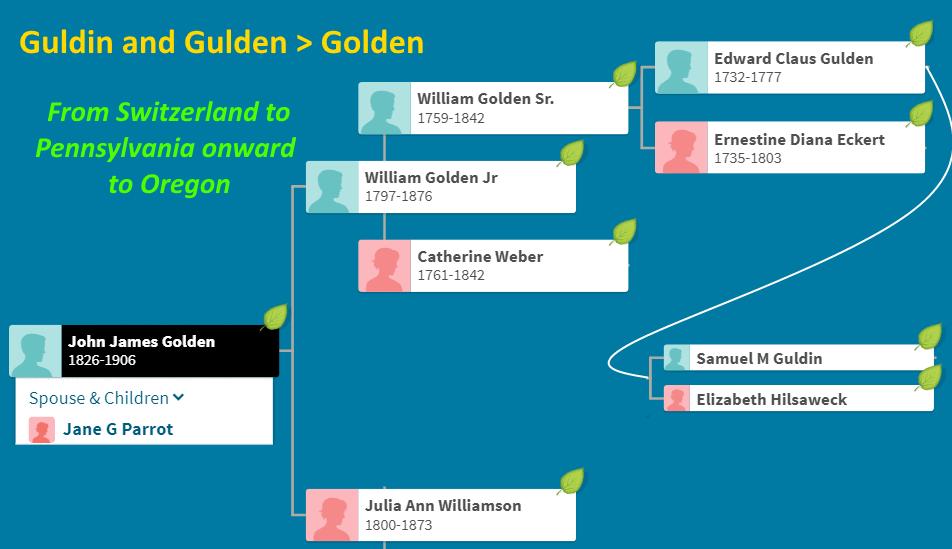 John James Golden Gulden Guldin
