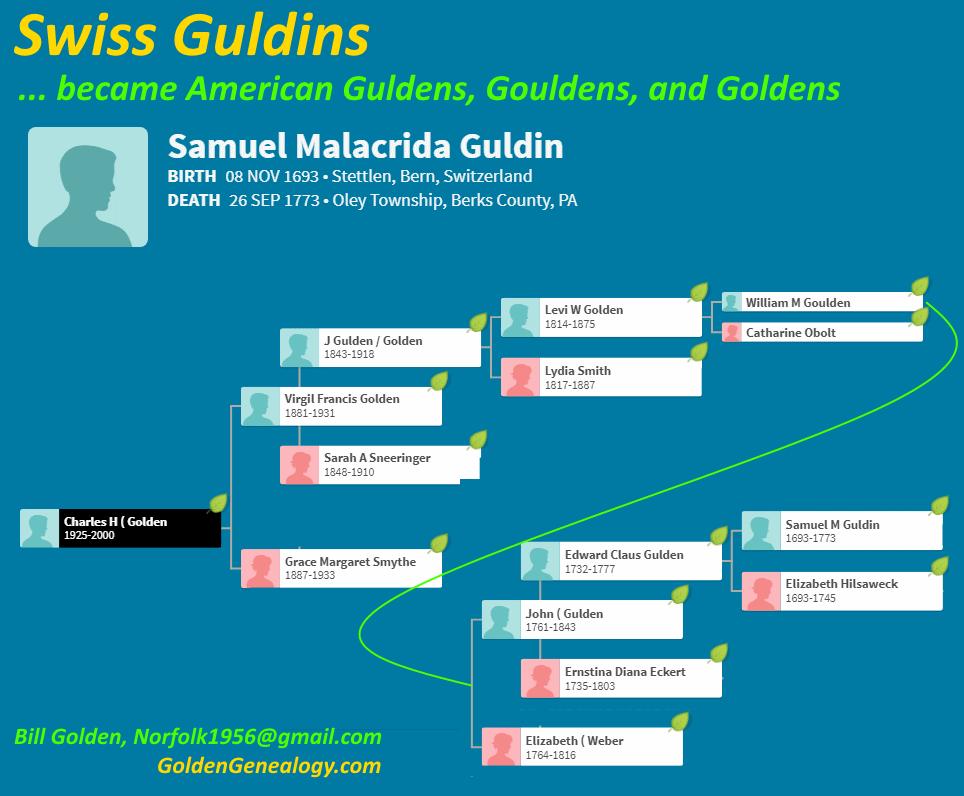 Swiss Guldins Gouldens, Guldens and Goldens